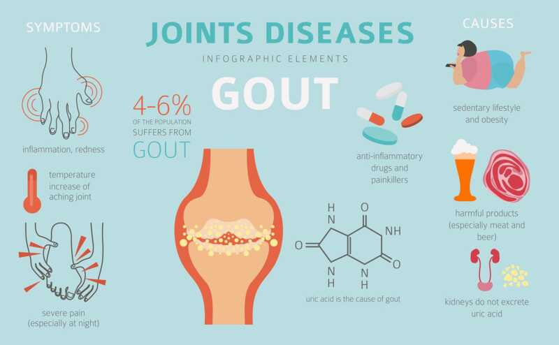 If you have gout and take this medicine – you need to know this
